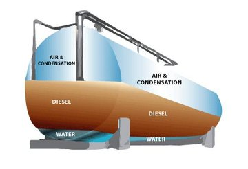 Diesel/Water In Tank Liquid Intelligence Diesel Biocide
